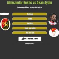 Aleksandar Kostic vs Okan Aydin h2h player stats