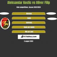 Aleksandar Kostic vs Oliver Filip h2h player stats