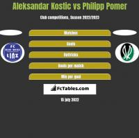 Aleksandar Kostic vs Philipp Pomer h2h player stats