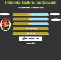 Aleksandar Kostic vs Ivan Saravanja h2h player stats