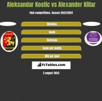 Aleksandar Kostic vs Alexander Killar h2h player stats