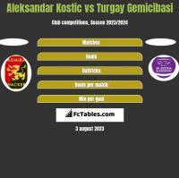 Aleksandar Kostic vs Turgay Gemicibasi h2h player stats