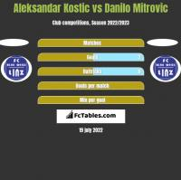 Aleksandar Kostic vs Danilo Mitrovic h2h player stats