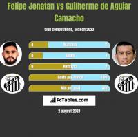 Felipe Jonatan vs Guilherme de Aguiar Camacho h2h player stats