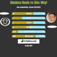 Gianluca Busio vs Alex Muyl h2h player stats