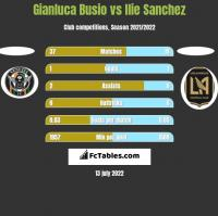 Gianluca Busio vs Ilie Sanchez h2h player stats
