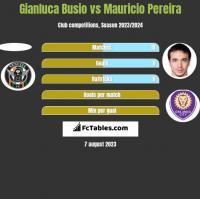 Gianluca Busio vs Mauricio Pereira h2h player stats