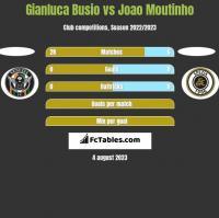 Gianluca Busio vs Joao Moutinho h2h player stats