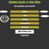Gianluca Busio vs Alan Winn h2h player stats