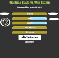 Gianluca Busio vs Wan Kuzain h2h player stats