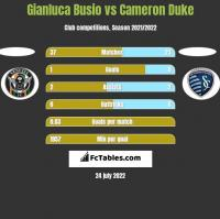 Gianluca Busio vs Cameron Duke h2h player stats