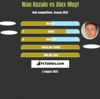 Wan Kuzain vs Alex Muyl h2h player stats