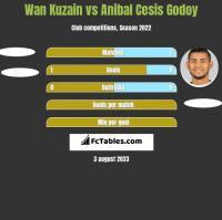 Wan Kuzain vs Anibal Cesis Godoy h2h player stats