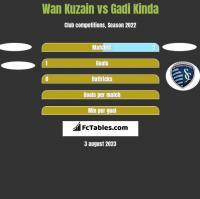 Wan Kuzain vs Gadi Kinda h2h player stats