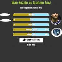 Wan Kuzain vs Graham Zusi h2h player stats