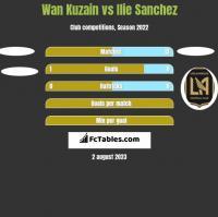 Wan Kuzain vs Ilie Sanchez h2h player stats