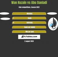 Wan Kuzain vs Abu Danladi h2h player stats