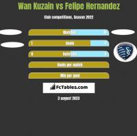Wan Kuzain vs Felipe Hernandez h2h player stats