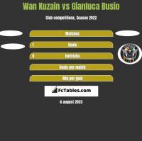 Wan Kuzain vs Gianluca Busio h2h player stats