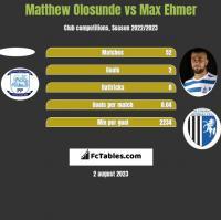 Matthew Olosunde vs Max Ehmer h2h player stats