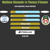 Matthew Olosunde vs Thomas O'Connor h2h player stats