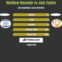 Matthew Olosunde vs Jack Tucker h2h player stats