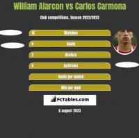 William Alarcon vs Carlos Carmona h2h player stats