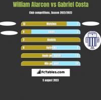 William Alarcon vs Gabriel Costa h2h player stats