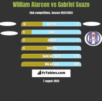 William Alarcon vs Gabriel Suazo h2h player stats