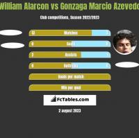 William Alarcon vs Azevedo h2h player stats