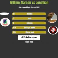 William Alarcon vs Jonathan h2h player stats