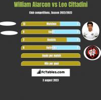 William Alarcon vs Leo Cittadini h2h player stats