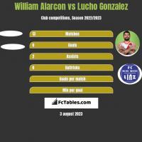 William Alarcon vs Lucho Gonzalez h2h player stats