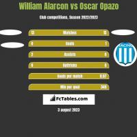 William Alarcon vs Oscar Opazo h2h player stats