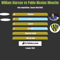William Alarcon vs Pablo Nicolas Mouche h2h player stats
