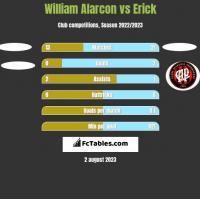 William Alarcon vs Erick h2h player stats