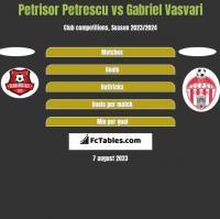 Petrisor Petrescu vs Gabriel Vasvari h2h player stats