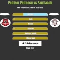 Petrisor Petrescu vs Paul Iacob h2h player stats