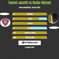 Tommi Jaentti vs Denis Oliynyk h2h player stats