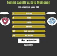 Tommi Jaentti vs Eeto Muinonen h2h player stats