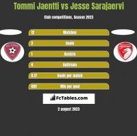 Tommi Jaentti vs Jesse Sarajaervi h2h player stats