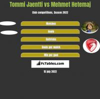 Tommi Jaentti vs Mehmet Hetemaj h2h player stats