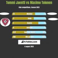 Tommi Jaentti vs Maximo Tolonen h2h player stats