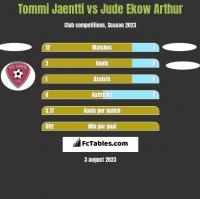 Tommi Jaentti vs Jude Ekow Arthur h2h player stats