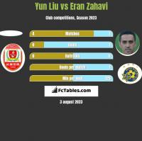 Yun Liu vs Eran Zahavi h2h player stats