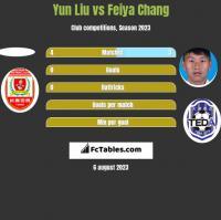 Yun Liu vs Feiya Chang h2h player stats