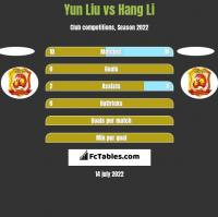 Yun Liu vs Hang Li h2h player stats