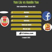 Yun Liu vs Hanlin Yao h2h player stats
