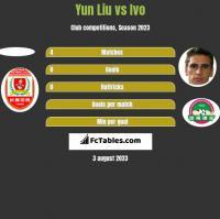Yun Liu vs Ivo h2h player stats