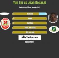 Yun Liu vs Jean Kouassi h2h player stats